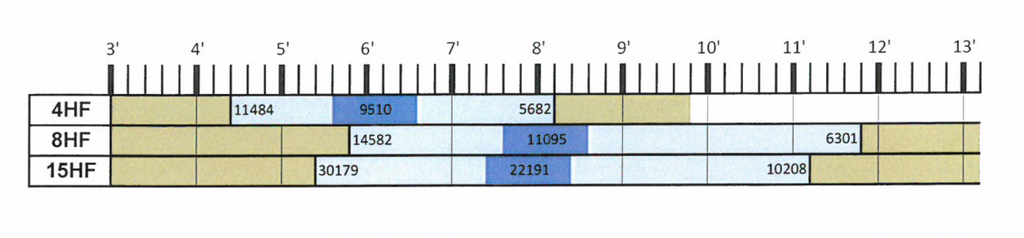 HF Series Recommended Operations Range