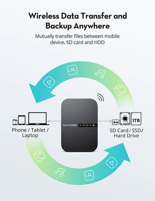 FileHub New Version AC750 Wireless Travel Router-RAVPower