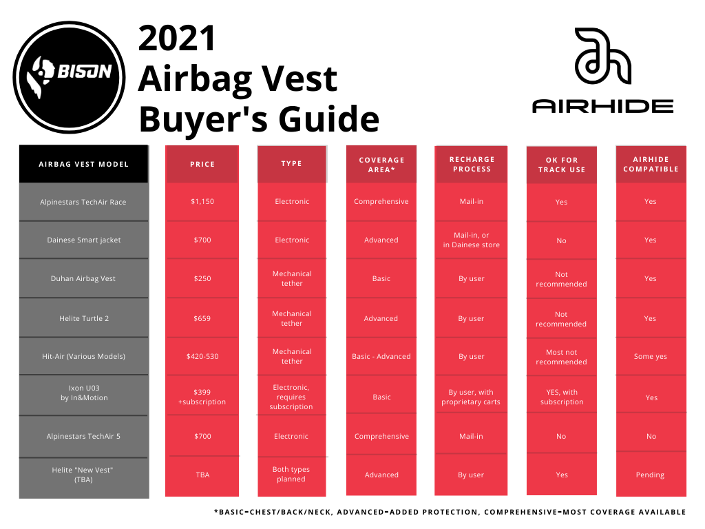 2021 Bison Air Vest Buyer's Guide