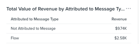 30-Days Revenue from Flows - Small Brand