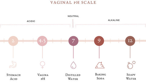FIG Femme Vaginal pH graph