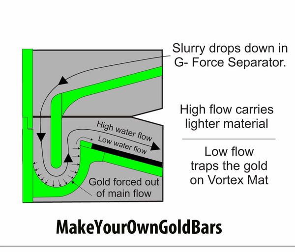 Gold Cube Single Separator Tray-Recovery System-Concentrator-Mining-Sluice
