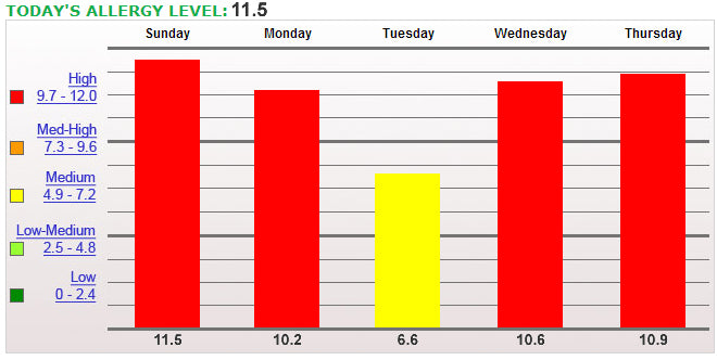 Central Texas Allergen Levels For The Week Of 1 5 2014