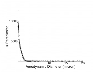 APS data collected in the nanoComposix aerosol test chamber.