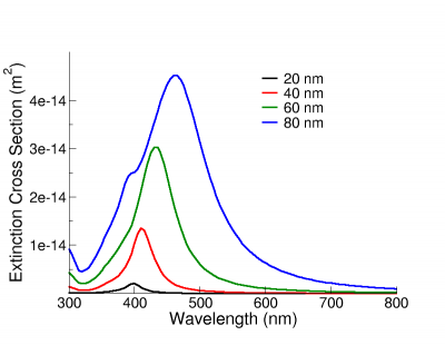 Extinction cross sections of silver nanospheres as a function of nanosphere diameter.