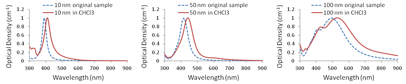 UV-visible spectra of Ag-PVP nanopowders redispersed in chloroform (<em>n</em>=1.45)