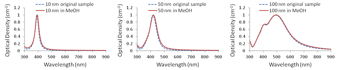 UV-visible spectra of Ag-PVP nanopowders redispersed in methanol (<em>n</em>=1.33)