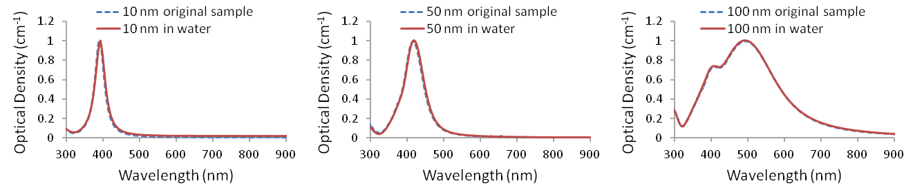 UV-visible spectra of Ag-PVP nanopowders redispersed in water (<em>n</em>=1.33)
