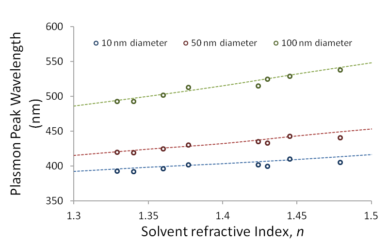 Comparison of the plasmon peak wavelength for 10 nm, 50 nm and 100 nm diameter Ag nanoparticles in different solvents (symbols) with the predicted value from Mie theory (dashed lines).  There is excellent agreement between theory and experiment, demonstrating the linear shift in plasmon peak wavelength with increasing solvent refractive index.