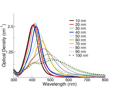 Extinction (the sum of scattering and absorption) spectra of NanoXact silver nanoparticles with diameters ranging from 10 - 100 nm at mass concentrations of 0.02 mg/mL.  BioPure nanoparticles have optical densities that are 50-times larger.)