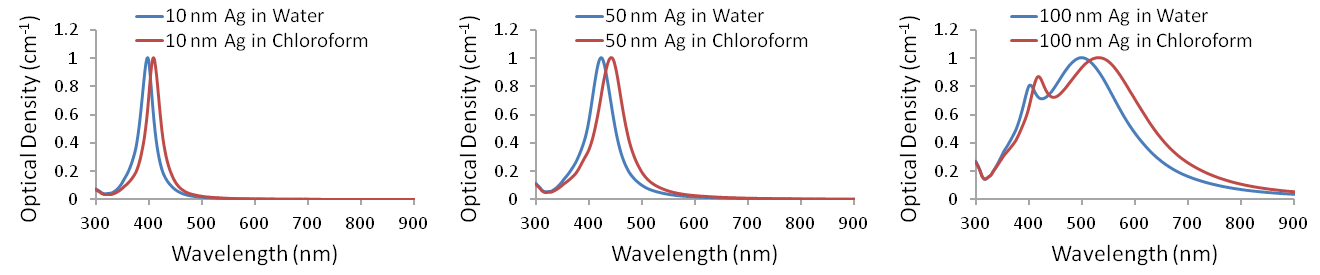 Calculated absorbance spectra for Ag nanoparticles dispersed in water (index of refraction <em>n</em> = 1.33) or chloroform (<em>n</em> = 1.45).  The plasmonic features shift and broaden due to an increase in the solvent refractive index.