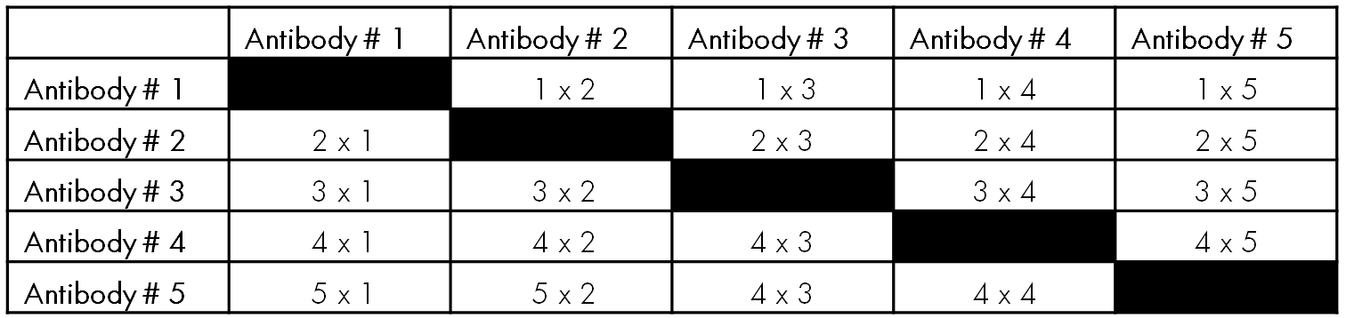 Antibody Selection Matrix