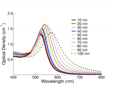 Extinction (the sum of scattering and absorption) spectra of NanoXact gold nanoparticles with diameters ranging from 10 - 100 nm at mass concentrations of 0.05 mg/mL.  BioPure nanoparticles have optical densities that are 20-times larger.