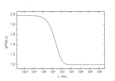 A DLS autocorrelation function.  The time delay at which the function decreases corresponds to the nanoparticle diffusion rate.