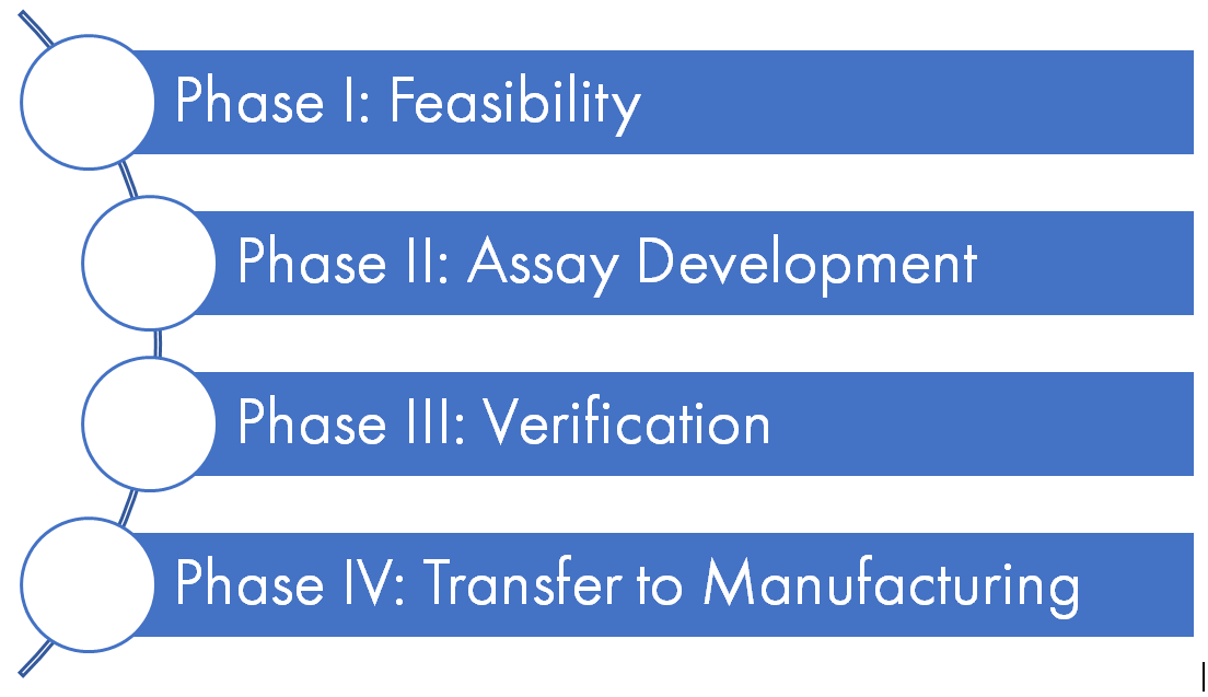 Design Cycle for Lateral Flow Immunoassays