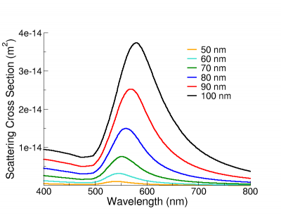 Scattering spectra of gold nanospheres of varying diameter.