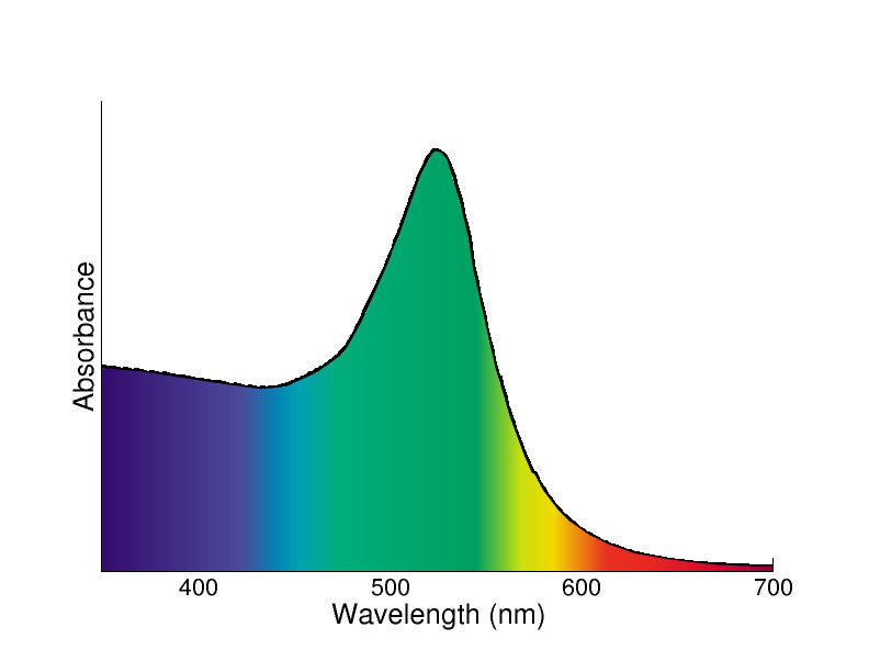 Figure 3: Absorption spectrum of 13 nm gold nanoparticles.  The inset depicts the colors that are being absorbed- note that the nanoparticles absorb primarily green and blue photons.