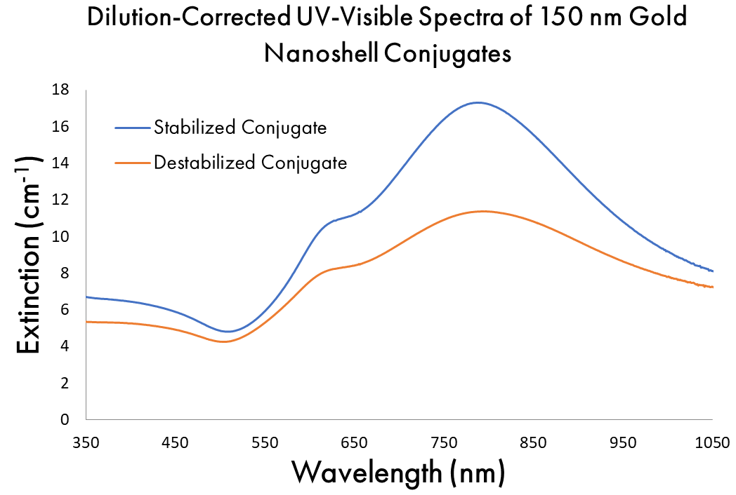 Normalized UV-Visible Spectra of 150 nm Gold Nanoshell Conjugates Stabilized and Destabilized