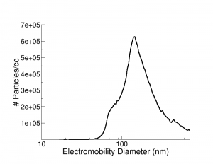 SMPS data collected in the nanoComposix aerosol test chamber.