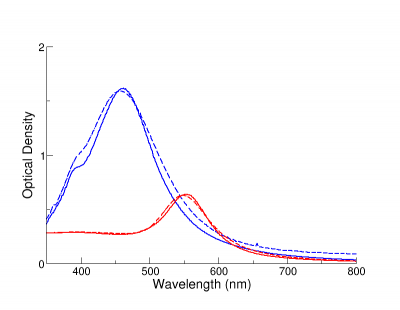 Comparison of measured (dashed) and numerically modeled (solid) extinction spectra 80 nm gold and silver BioPure nanoparticles.