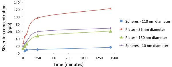 Silver ion release as a function of time, for silver spheres and nanoplates of different sizes.  The same mass of silver is used in each samples.
