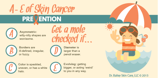 A-E Melanoma Skin Cancer Signs