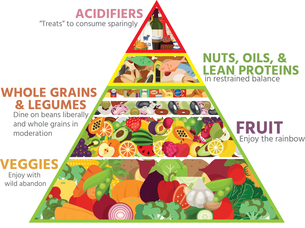Alkaline Food Pyramid