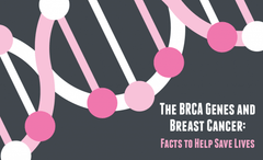 BRCA infographic facts