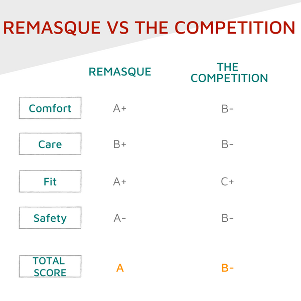 Remasque vs. The Competition
