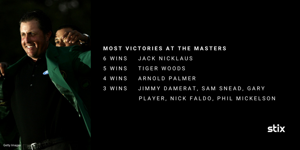 Augusta National Masters Titles