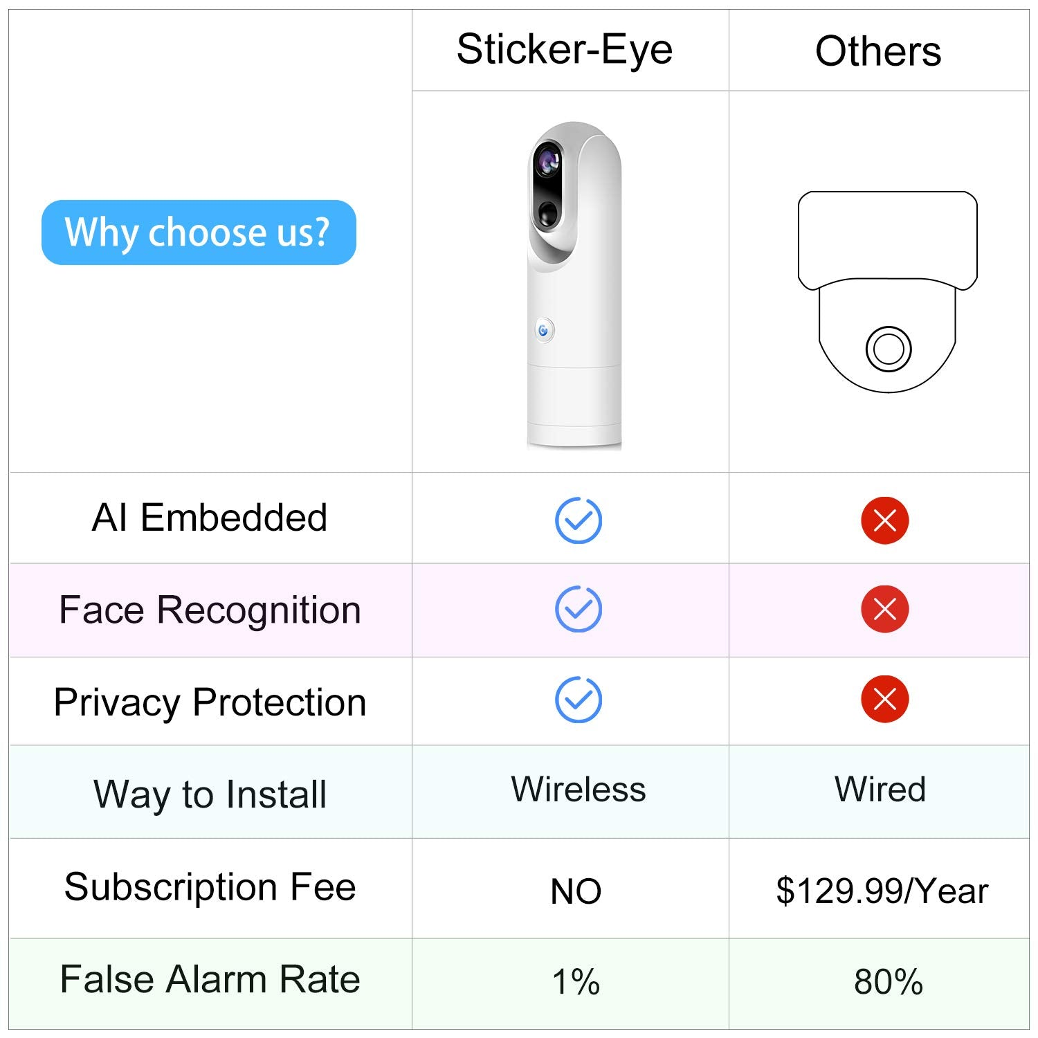 Sticker-Eye Cam 32GB