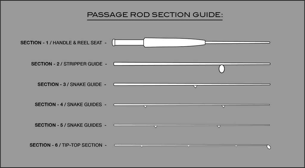 PASSAGE Rod Section Guide