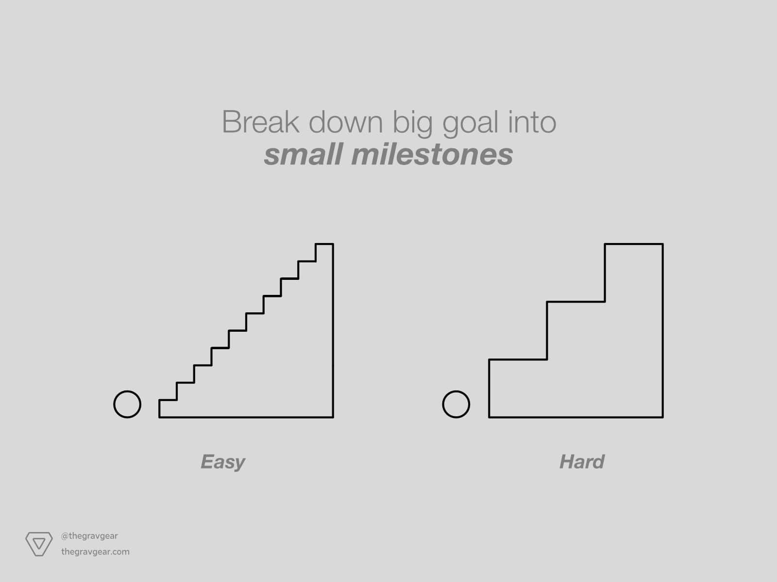 Break down big goals into small actionable steps by Gravgear