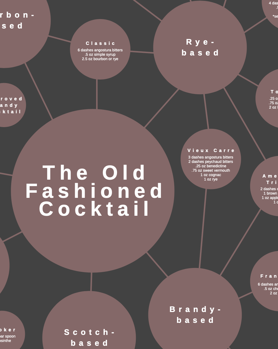 29 Old Fashioned Variations Poster