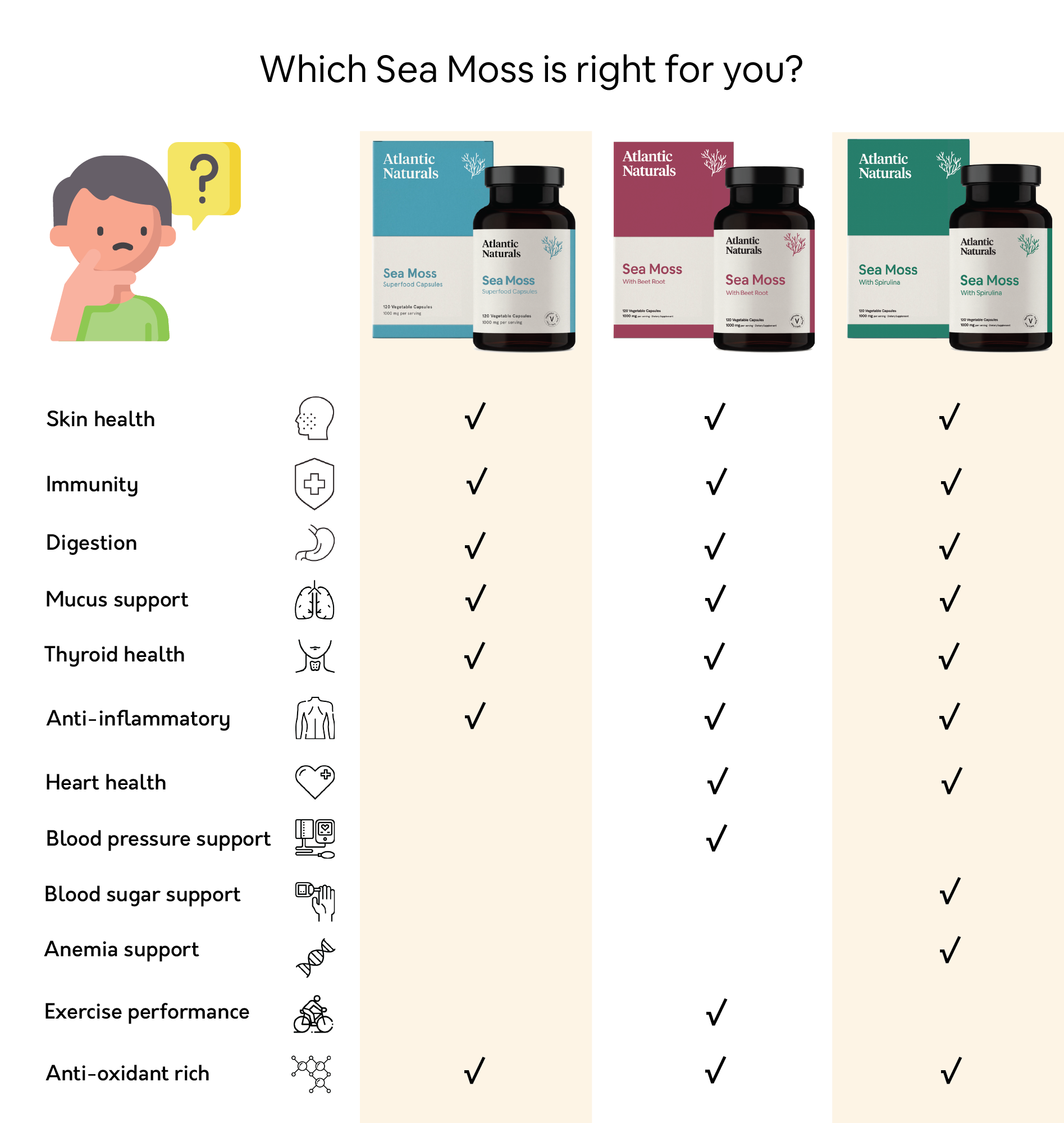Which Sea Moss Capsules are right for me
