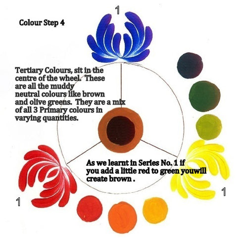 Folk It's version of the Ives colour wheel - containing tertiary colours as well as Primary and secondary ones
