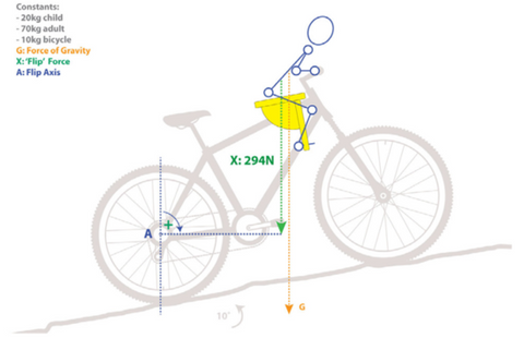 Diagram of front mounted child's bike seat - the Feva Star Seat