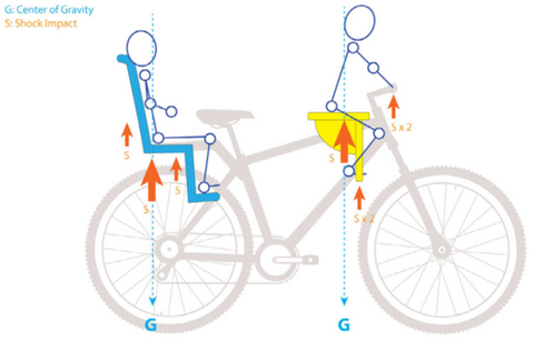 Diagram comparing the shock forces on both rear and front mounted child's bike seats
