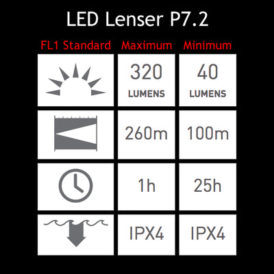 LED Lenser P7.2 LED Flashlight