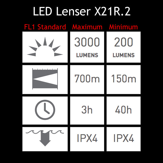 LED Lenser X21R.2 LED Flashlight