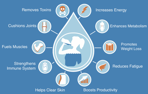 Benefits of hydrating