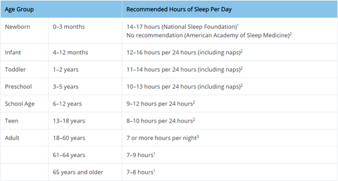 Image of sleep chart obtained from the CDC.