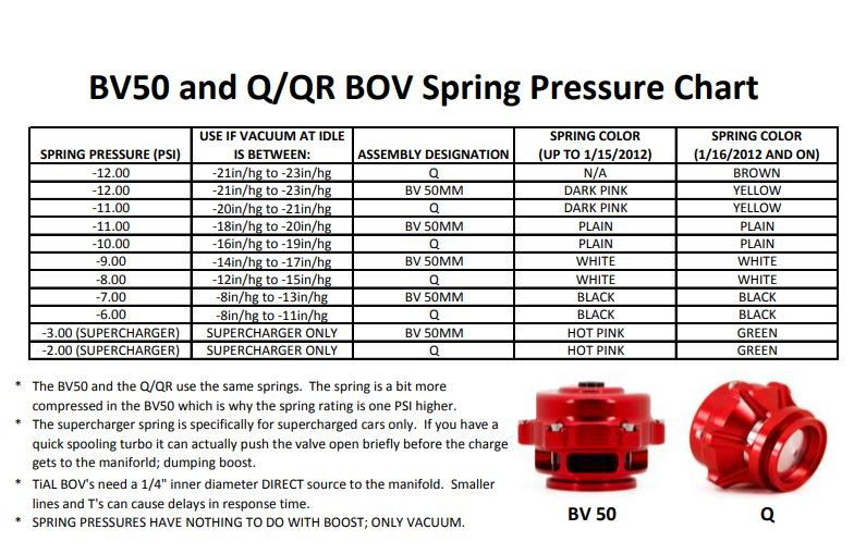 TiALSPort Q and QR Series Blow-off Valve Springs-CHOOSE OPTION