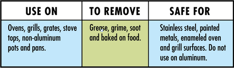Grill and Oven usage instructions
