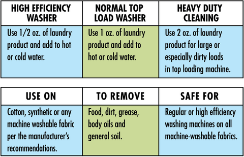 Laundry soap product usage