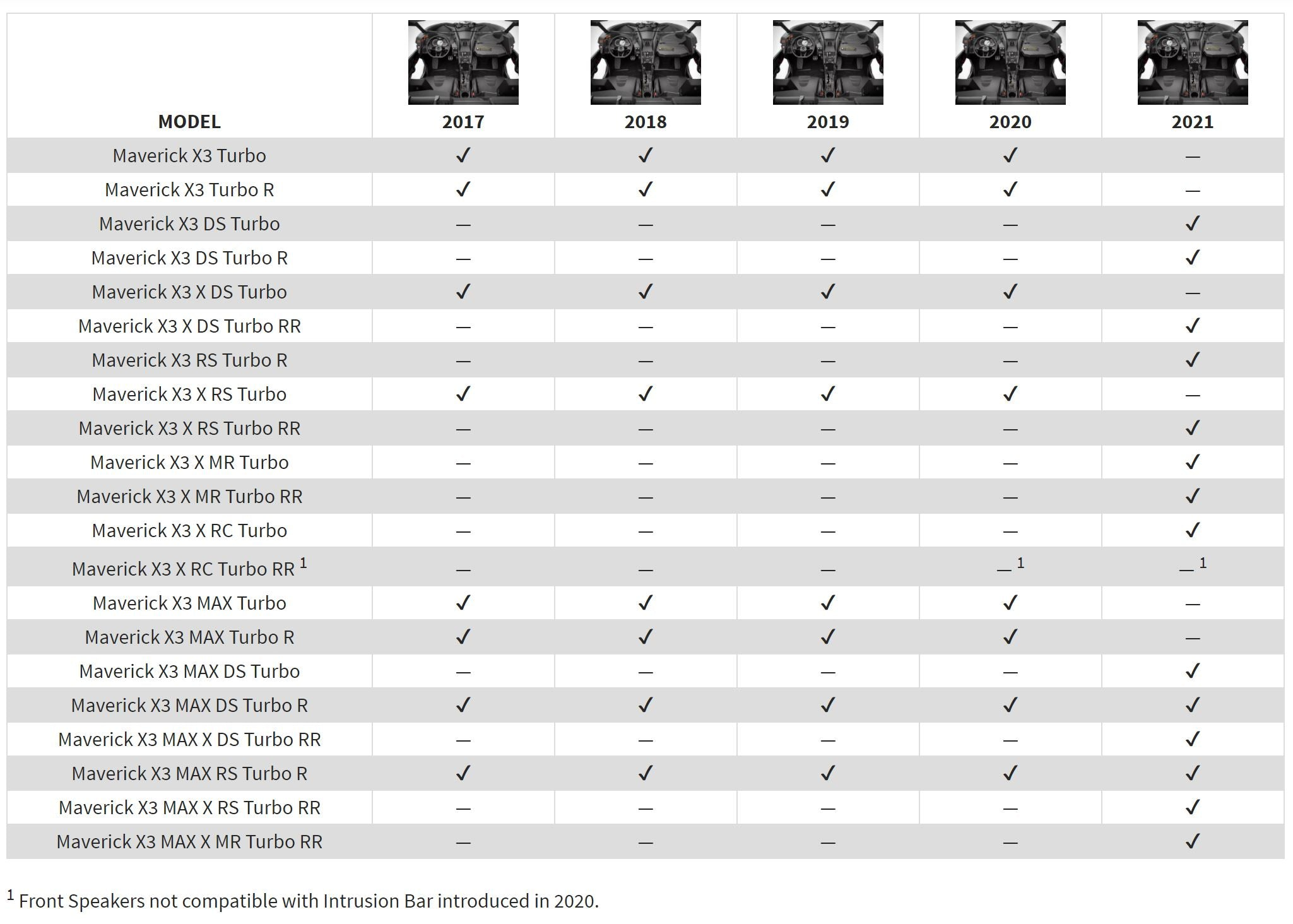 Can-Am Rockford Fosgate Kit Fitment Guide