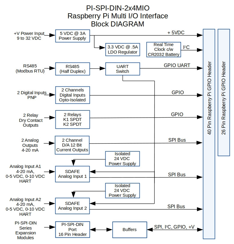 PI-SPI-DIN-2x4MIO Multi I/O Interface Block Diagram