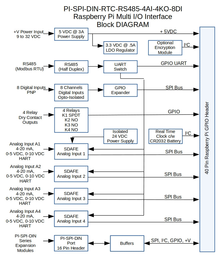 PI-SPI-DIN Multu I/O Interface Block Diagram