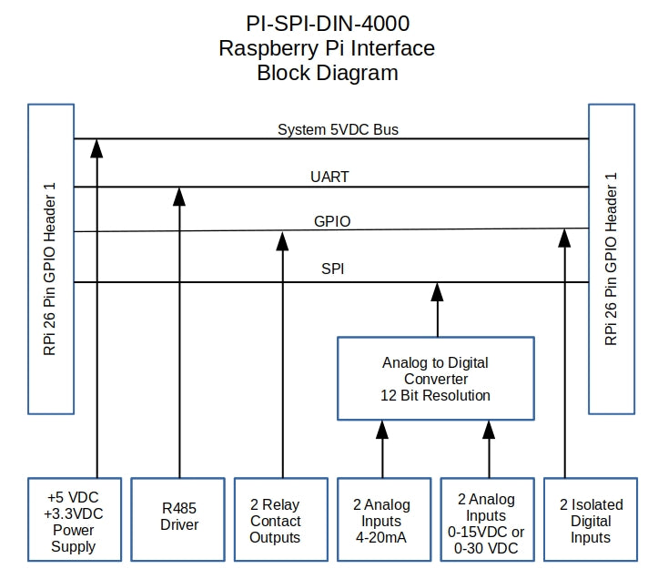 PI-SPI-DIN-4000 Raspberry Pi Interface Block Diagram