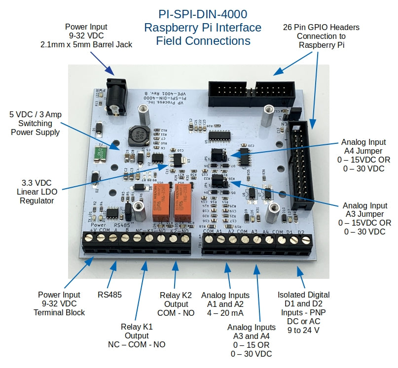 Raspberry Pi Interface PI-SPI-DIN-4000